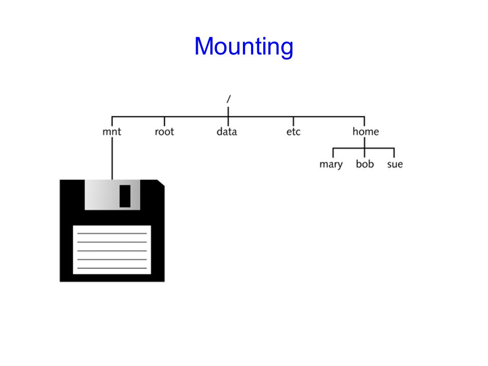 Mounting Figure 6-2: The directory structure after mounting a floppy device