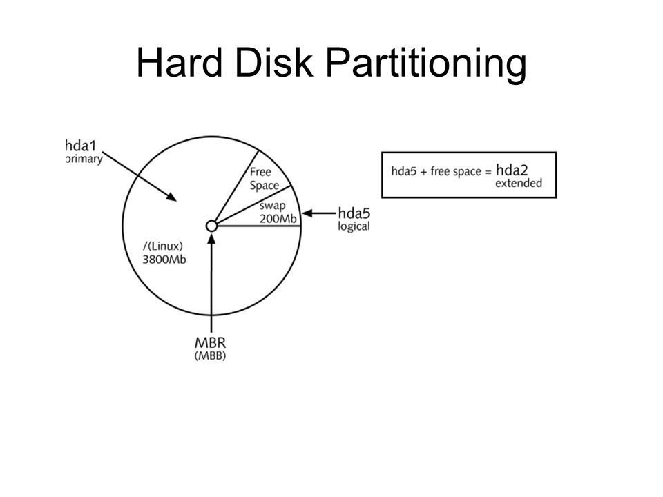 Hard Disk Partitioning Figure 6-9: A sample Linux partitioning strategy