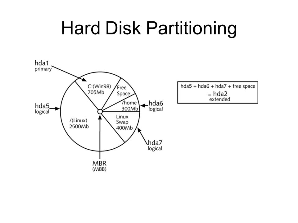 Hard Disk Partitioning Figure 6-10: A sample dual-boot Linux partitioning strategy