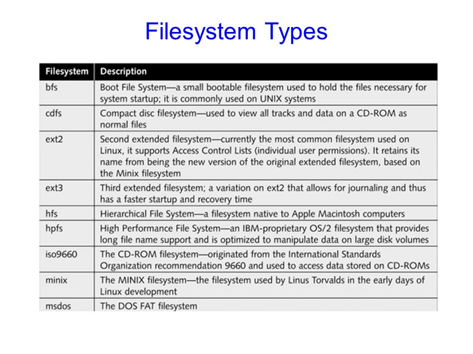 Filesystem Types Table 6-2: Common Linux filesystems