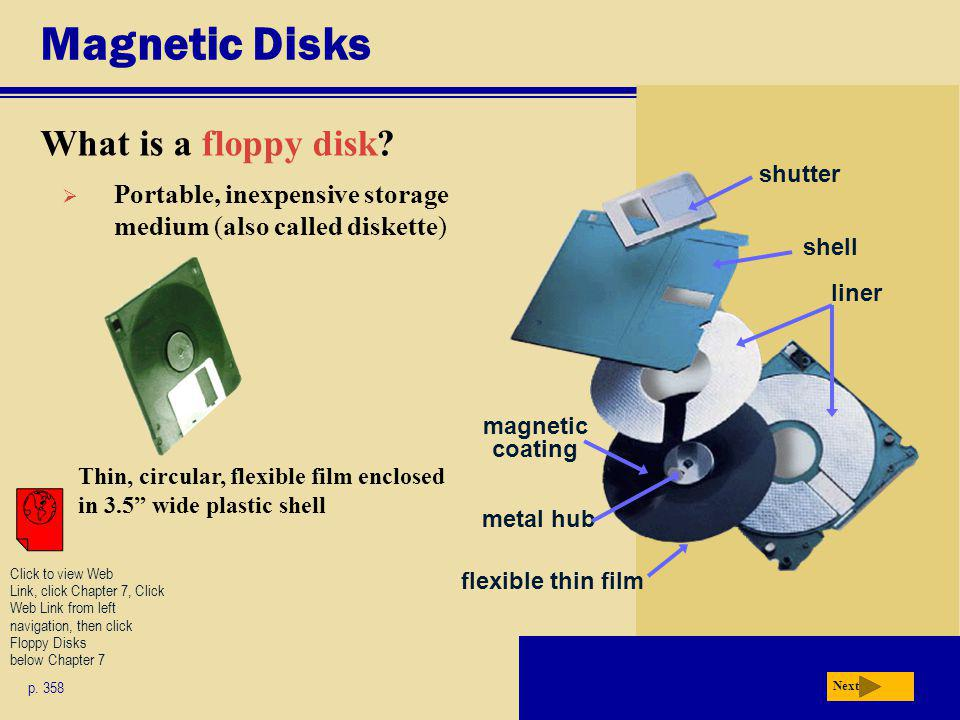 Magnetic Disks What is a floppy disk drive.p. 358 Fig.