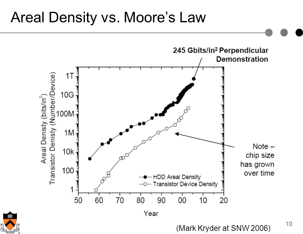 10 Areal Density vs. Moores Law (Mark Kryder at SNW 2006)