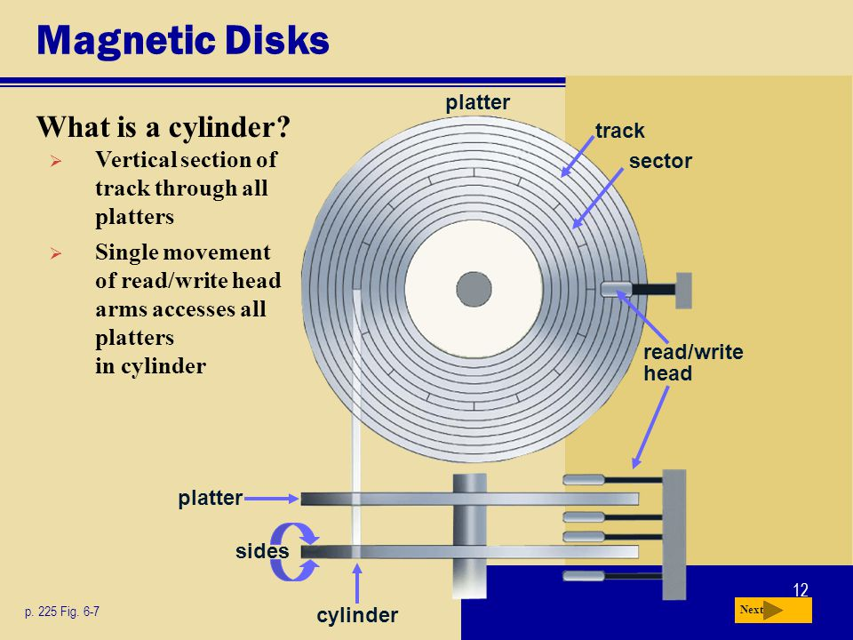 12 Magnetic Disks What is a cylinder? p. 225 Fig. 6-7 Next Vertical section of track through all platters Single movement of read/write head arms acce