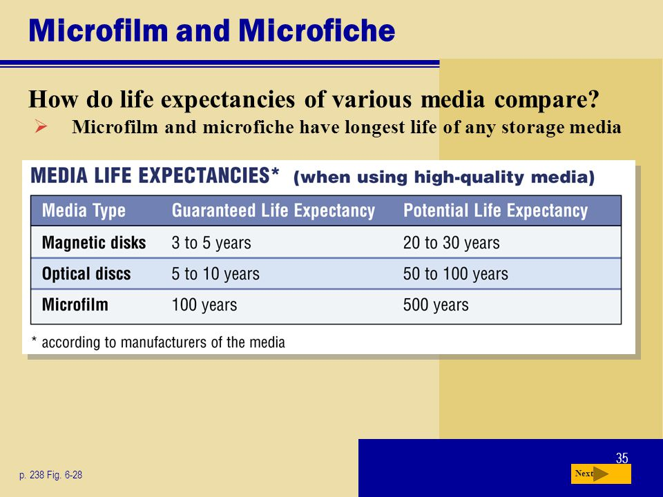35 Microfilm and Microfiche How do life expectancies of various media compare? p. 238 Fig. 6-28 Next Microfilm and microfiche have longest life of any