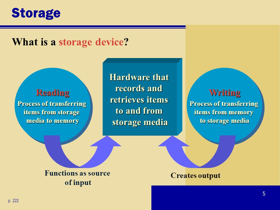 5 Writing Process of transferring items from memory to storage media Writing Storage What is a storage device? p. 222 Reading Process of transferring