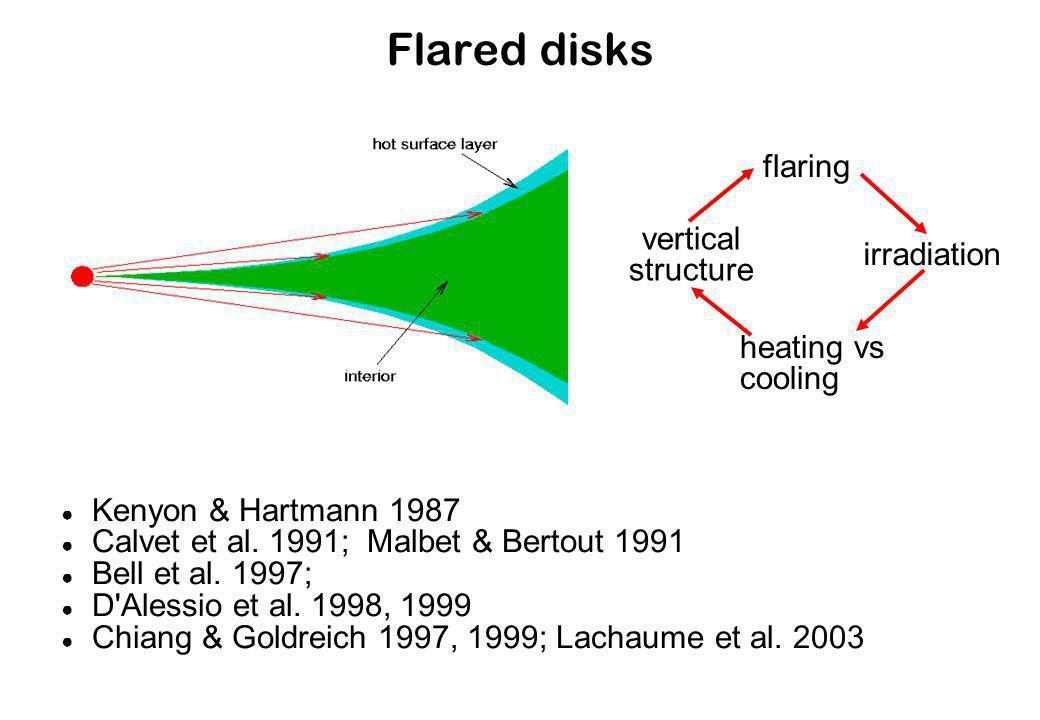 Flared disks flaring irradiation heating vs cooling vertical structure Kenyon & Hartmann 1987 Calvet et al.
