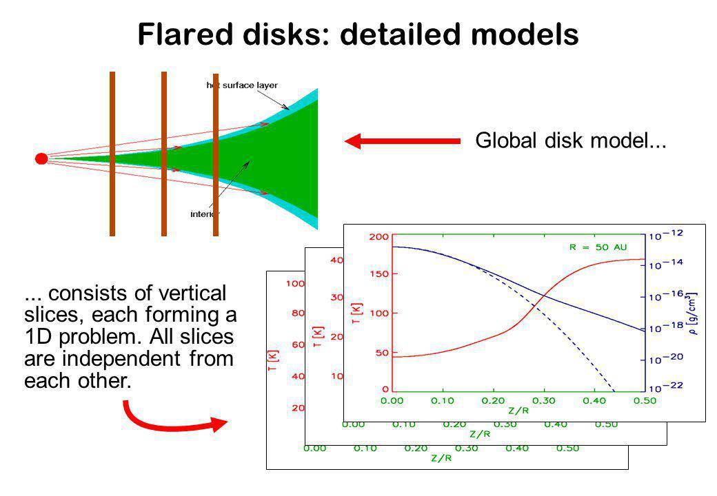 Flared disks: detailed models Global disk model......