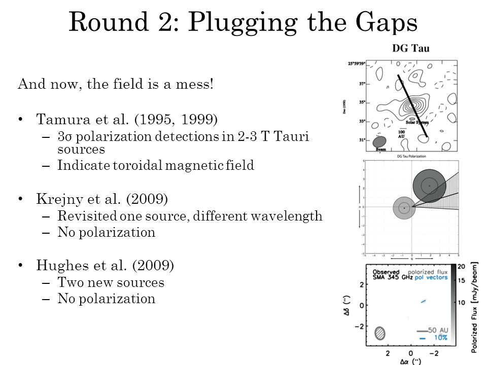 Round 2: Plugging the Gaps And now, the field is a mess! Tamura et al. (1995, 1999) – 3σ polarization detections in 2-3 T Tauri sources – Indicate tor