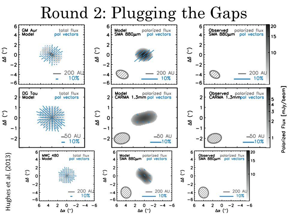 Round 2: Plugging the Gaps Hughes et al. (2013)
