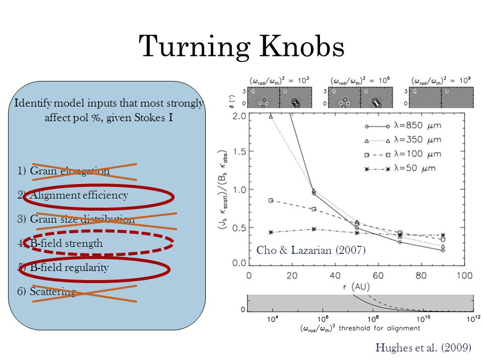 Turning Knobs Identify model inputs that most strongly affect pol %, given Stokes I 1) Grain elongation 2) Alignment efficiency 3) Grain size distribu