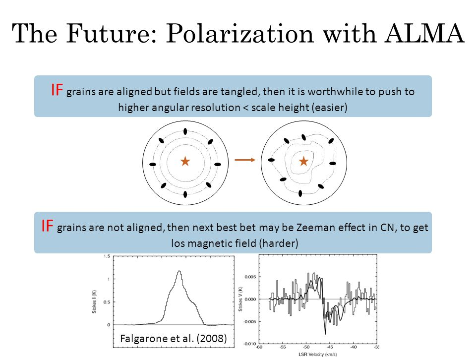 The Future: Polarization with ALMA IF grains are aligned but fields are tangled, then it is worthwhile to push to higher angular resolution < scale height (easier) IF grains are not aligned, then next best bet may be Zeeman effect in CN, to get los magnetic field (harder) Falgarone et al.