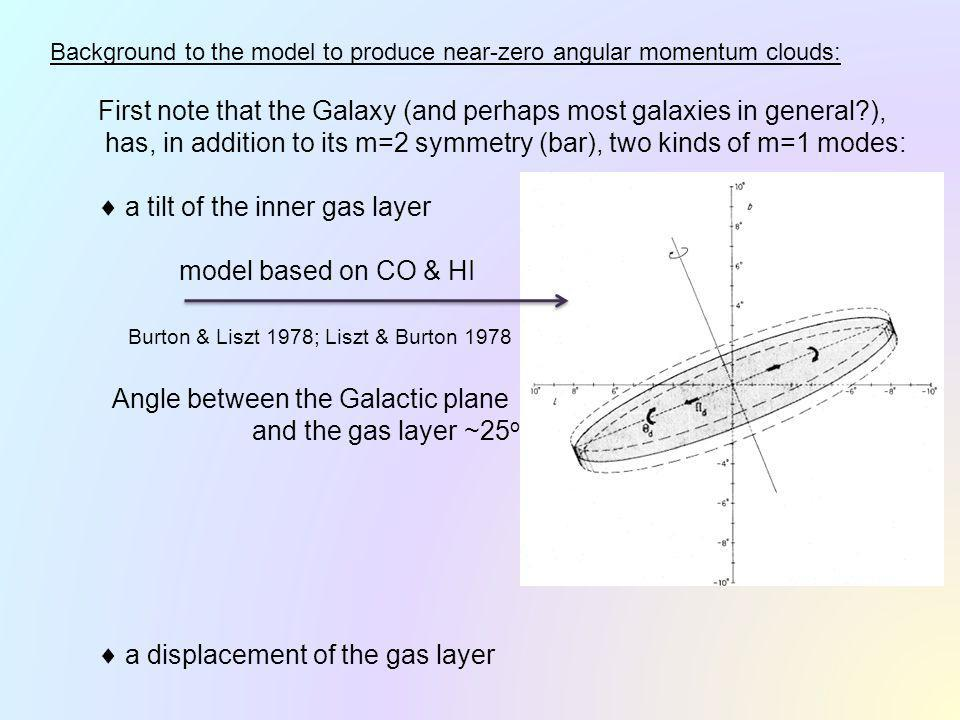 First note that the Galaxy (and perhaps most galaxies in general ), has, in addition to its m=2 symmetry (bar), two kinds of m=1 modes: a tilt of the inner gas layer model based on CO & HI Burton & Liszt 1978; Liszt & Burton 1978 Angle between the Galactic plane and the gas layer ~25 o a displacement of the gas layer Background to the model to produce near-zero angular momentum clouds: