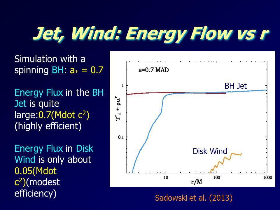 Jet, Wind: Energy Flow vs r Simulation with a spinning BH: a * = 0.7 Energy Flux in the BH Jet is quite large:0.7(Mdot c 2 ) (highly efficient) Energy