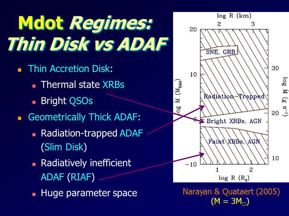 Mdot Regimes: Thin Disk vs ADAF Thin Accretion Disk: Thermal state XRBs Bright QSOs Geometrically Thick ADAF: Radiation-trapped ADAF (Slim Disk) Radia