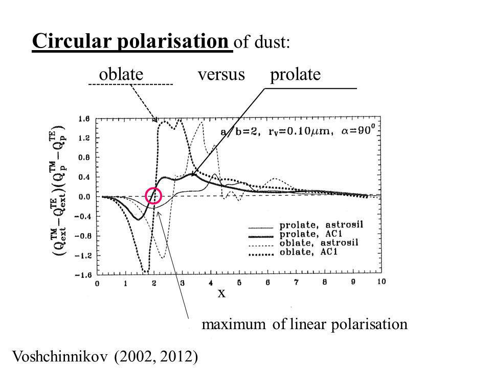 Ralf Siebenmorgen Köln 2012 Circular polarisation of dust: oblate versus prolate ~maximum of linear polarisation x ~Voshchinnikov (2002, 2012)