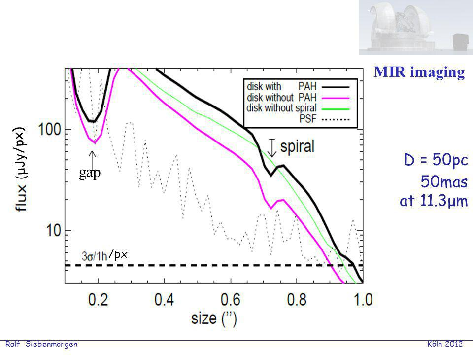 Ralf Siebenmorgen Köln 2012 D = 50pc 50mas at 11.3μm MIR imaging gap /px (μJy /px)