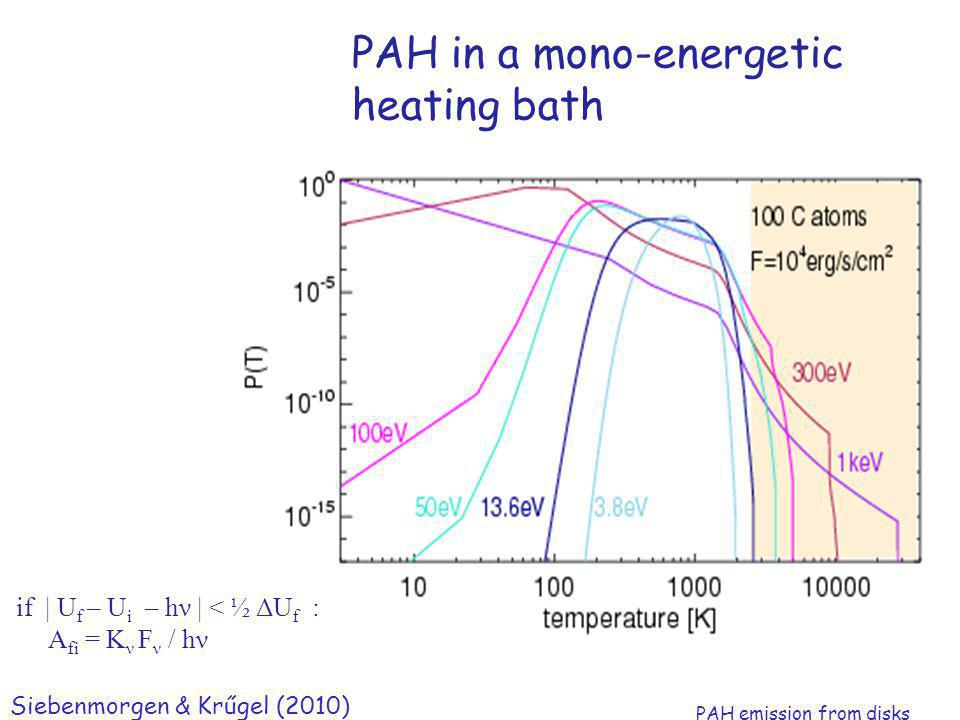 Ralf Siebenmorgen Köln 2012 PAH in a mono-energetic heating bath if | U f – U i – hν | < ½ ΔU f : A fi = K ν F ν / hν Siebenmorgen & Krűgel (2010) PAH emission from disks