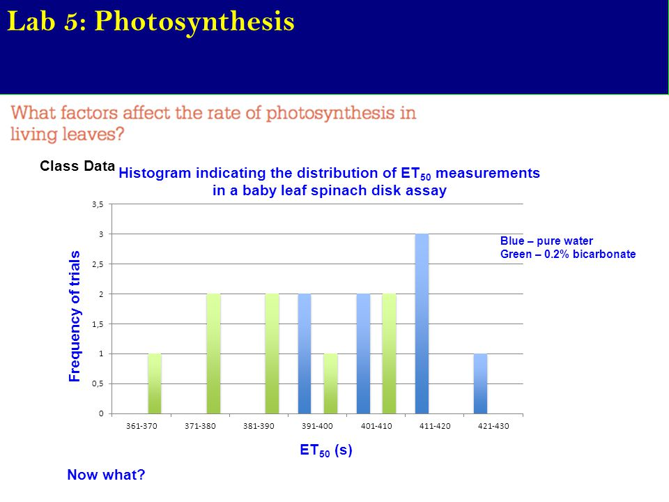 Lab 5: Photosynthesis Class Data ET 50 (s) Frequency of trials Histogram indicating the distribution of ET 50 measurements in a baby leaf spinach disk