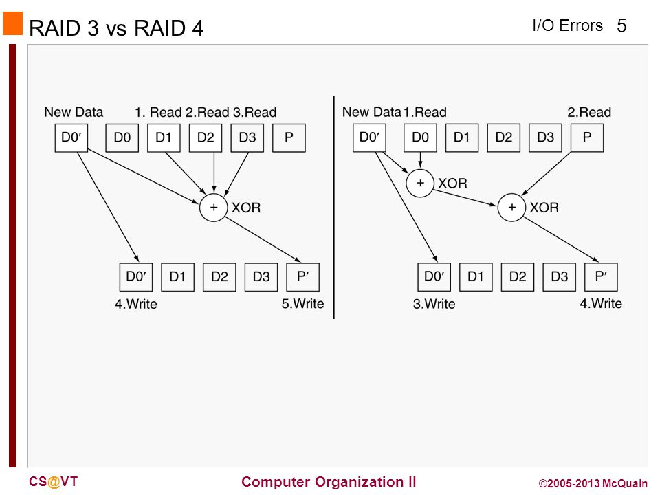 I/O Errors 6 Computer Organization II CS@VT ©2005-2013 McQuain RAID 5: Distributed Parity N + 1 disks – Like RAID 4, but parity blocks distributed across disks n Avoids parity disk being a bottleneck Widely used