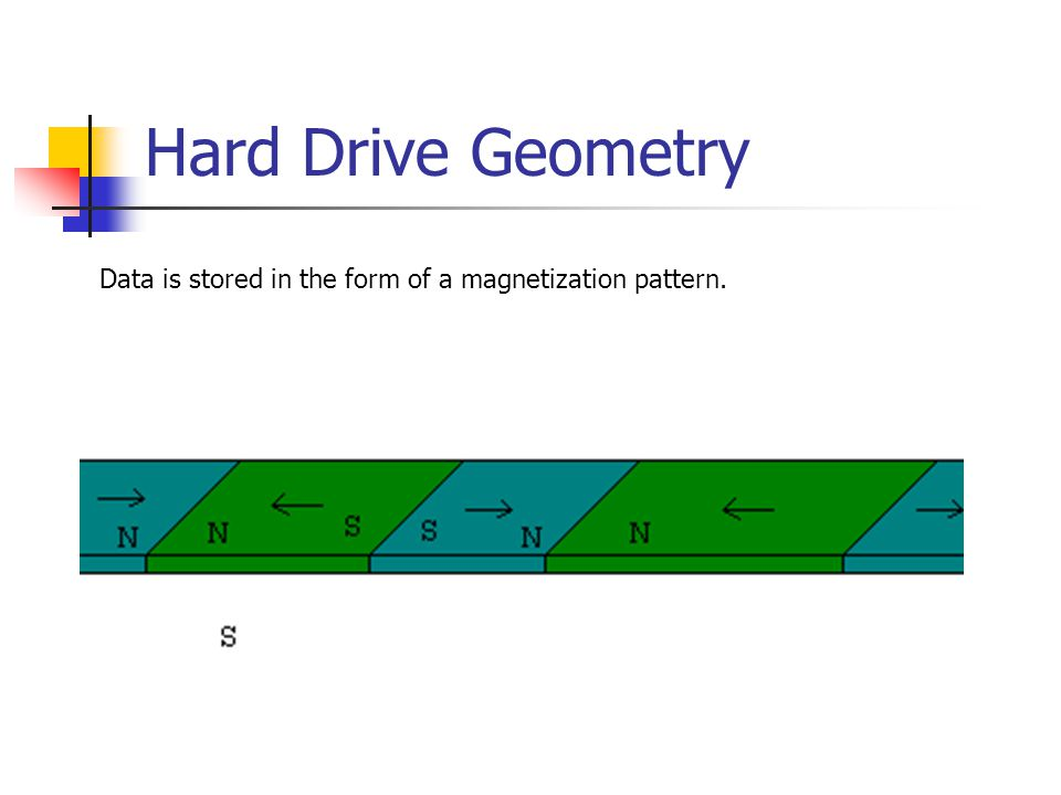 Hard Drive Geometry Data is stored in the form of a magnetization pattern.