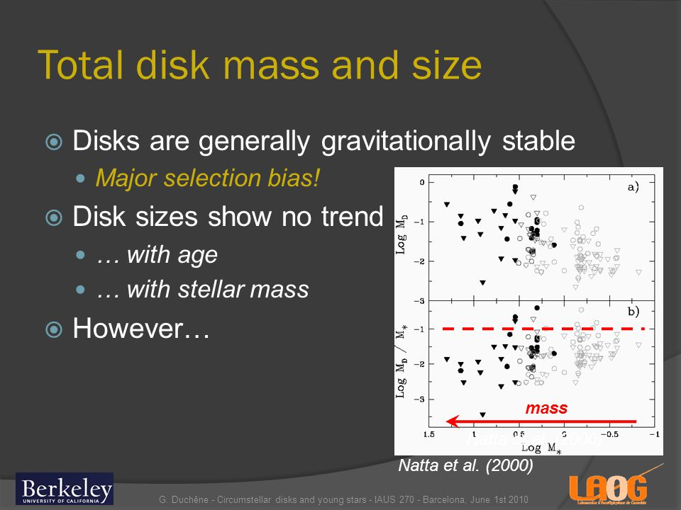 Total disk mass and size Disks are generally gravitationally stable Major selection bias.