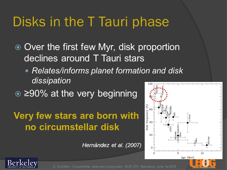 Disks in the T Tauri phase Over the first few Myr, disk proportion declines around T Tauri stars Relates/informs planet formation and disk dissipation 90% at the very beginning G.