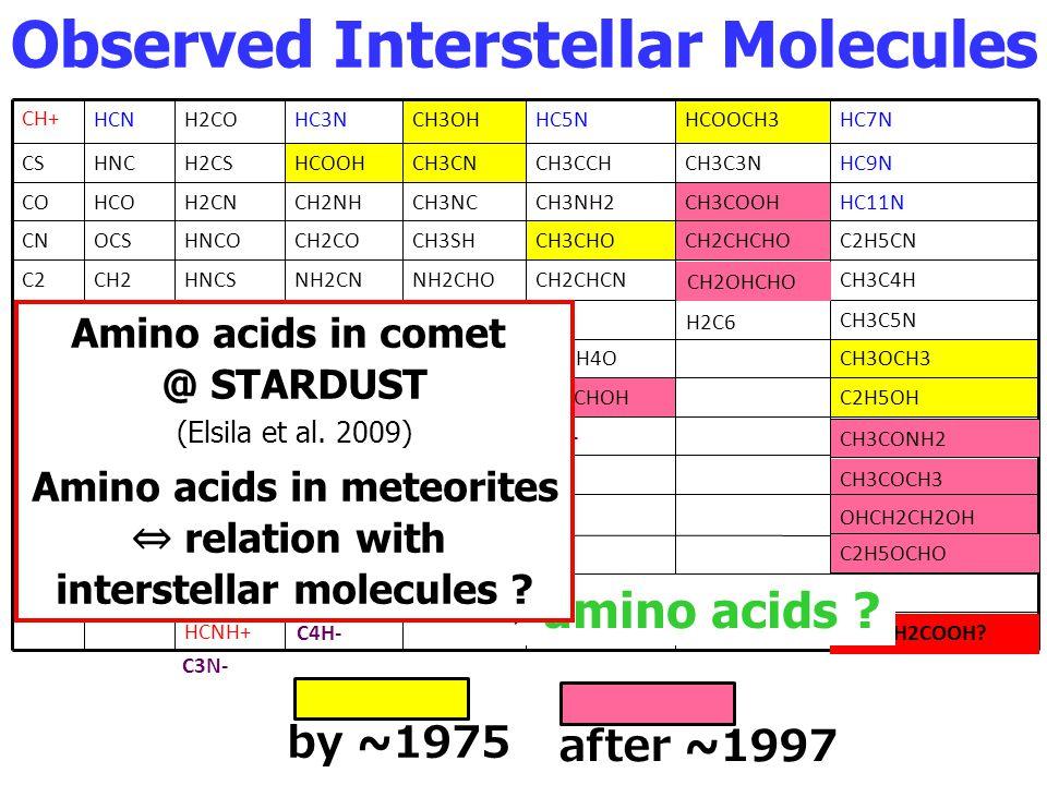 by ~ 1975 C4H- CH2OHCHO CH3CONH2 CN-C5N- C3N- NH2CH2COOH? amino acids ? Observed Interstellar Molecules Amino acids in comet @ STARDUST Amino acids in