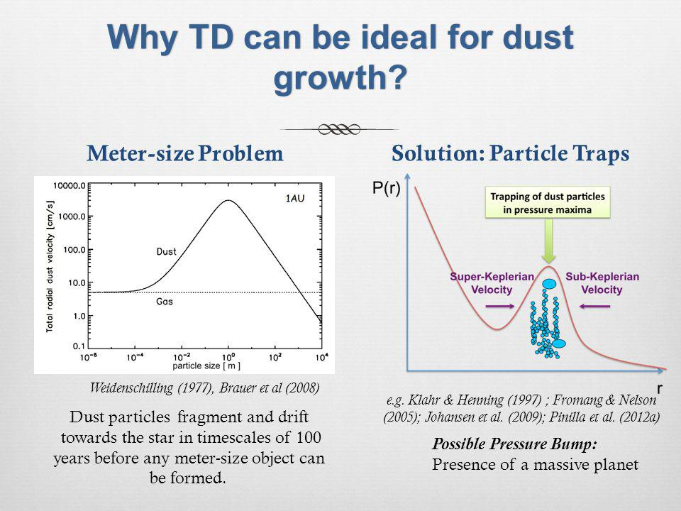 Why TD can be ideal for dust growth. Weidenschilling (1977), Brauer et al (2008) e.g.