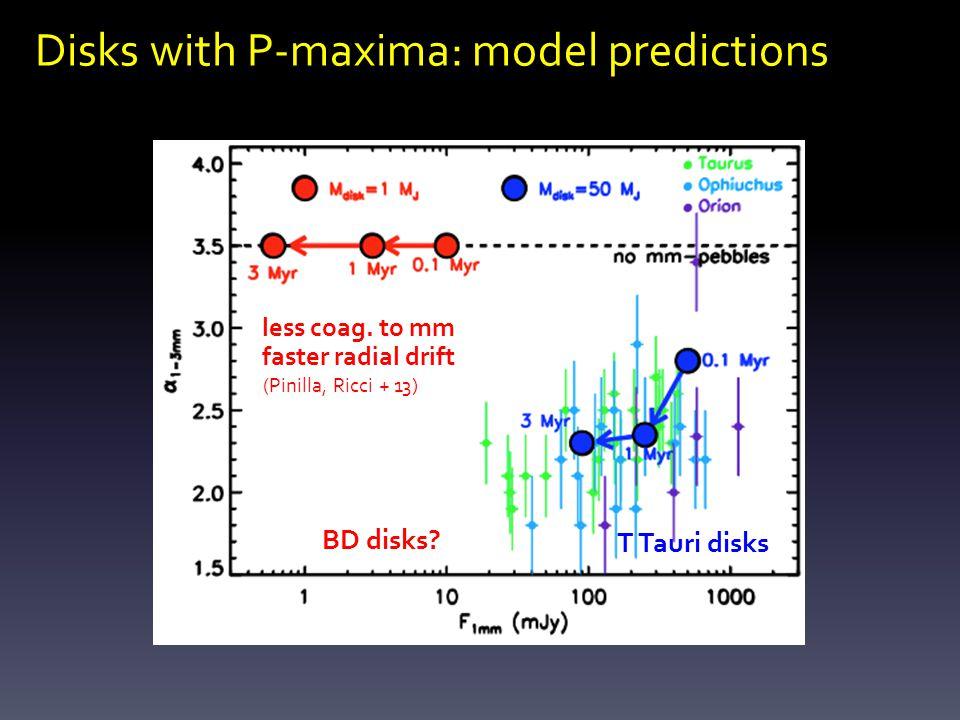 Disks with P-maxima: model predictions BD disks. T Tauri disks (Pinilla, Ricci + 13) less coag.