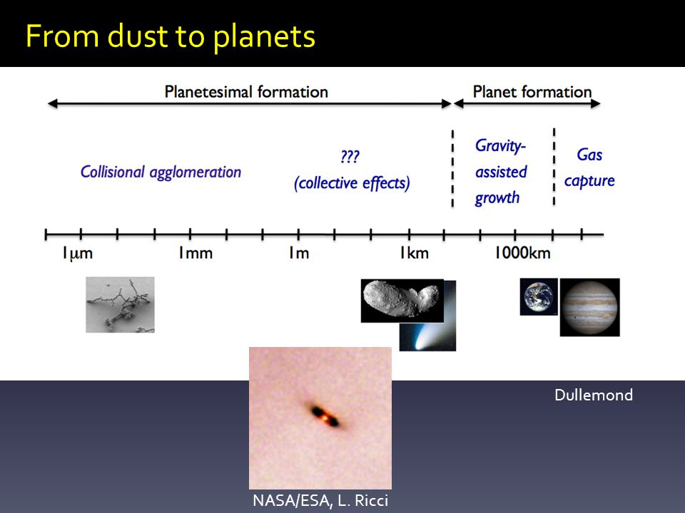 From dust to planets NASA/ESA, L. Ricci Dullemond