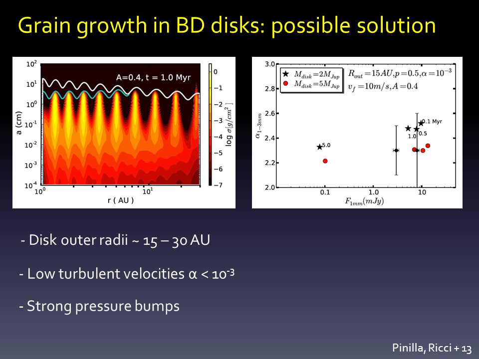 Grain growth in BD disks: possible solution Pinilla, Ricci Disk outer radii ~ 15 – 30 AU - Low turbulent velocities α < Strong pressure bumps
