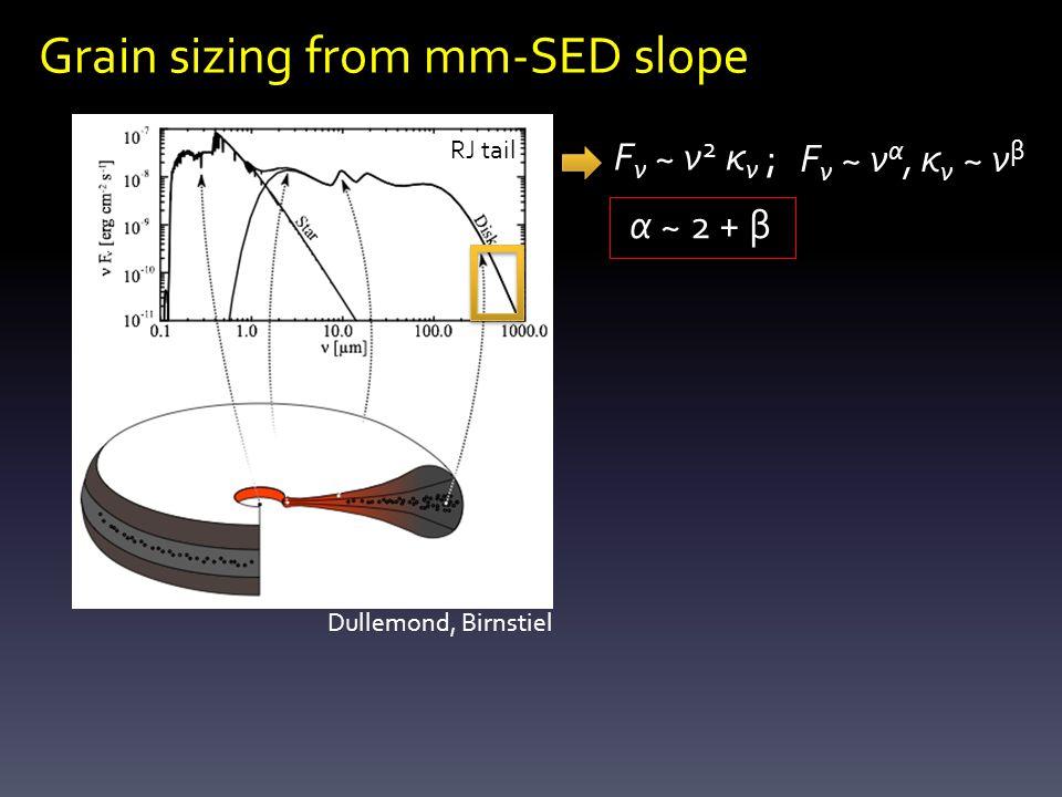 Grain sizing from mm-SED slope F ν ~ ν 2 κ ν ; F ν ~ ν α, κ ν ~ ν β α ~ 2 + β Dullemond, Birnstiel RJ tail