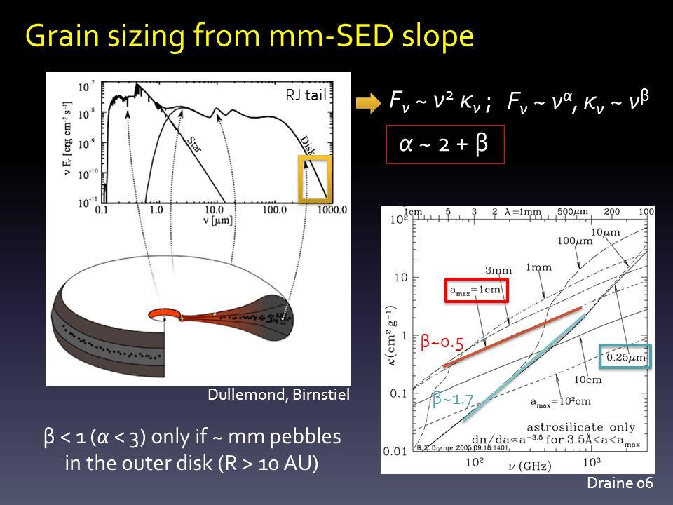 Grain sizing from mm-SED slope F ν ~ ν 2 κ ν ; F ν ~ ν α, κ ν ~ ν β α ~ 2 + β Draine 06 β < 1 (α < 3) only if ~ mm pebbles in the outer disk (R > 10 AU) β~1.7 β~0.5 Dullemond, Birnstiel RJ tail