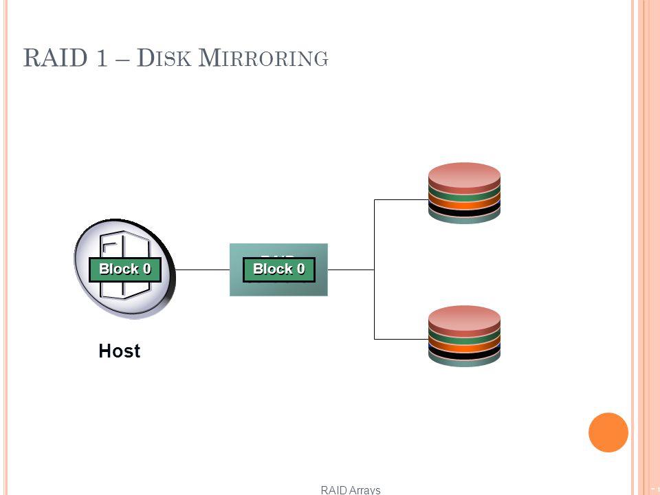 RAID 1 – D ISK M IRRORING RAID Arrays - 13 RAID Controller Block 1 Block 0 Host