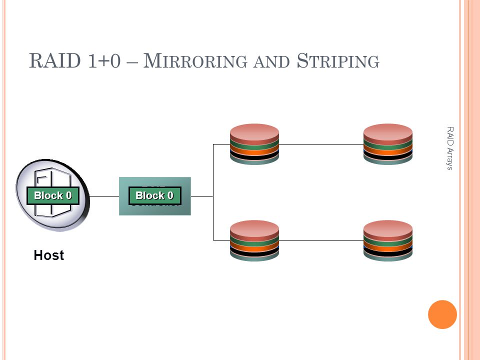 RAID 1+0 – M IRRORING AND S TRIPING RAID Arrays RAID Controller Block 3 Block 2 Block 1 Block 0 Host