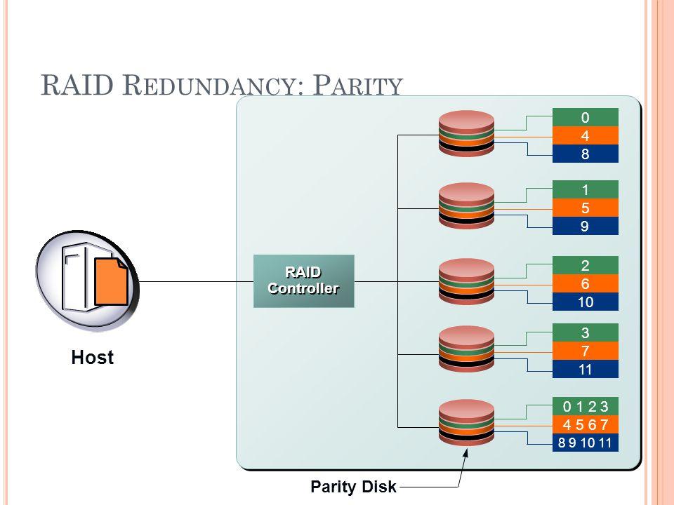 RAID R EDUNDANCY : P ARITY - 19 RAID Arrays Parity Disk 0 8 4 1 9 5 2 10 6 3 11 7 0 1 2 3 8 9 10 11 4 5 6 7 RAID Controller Host