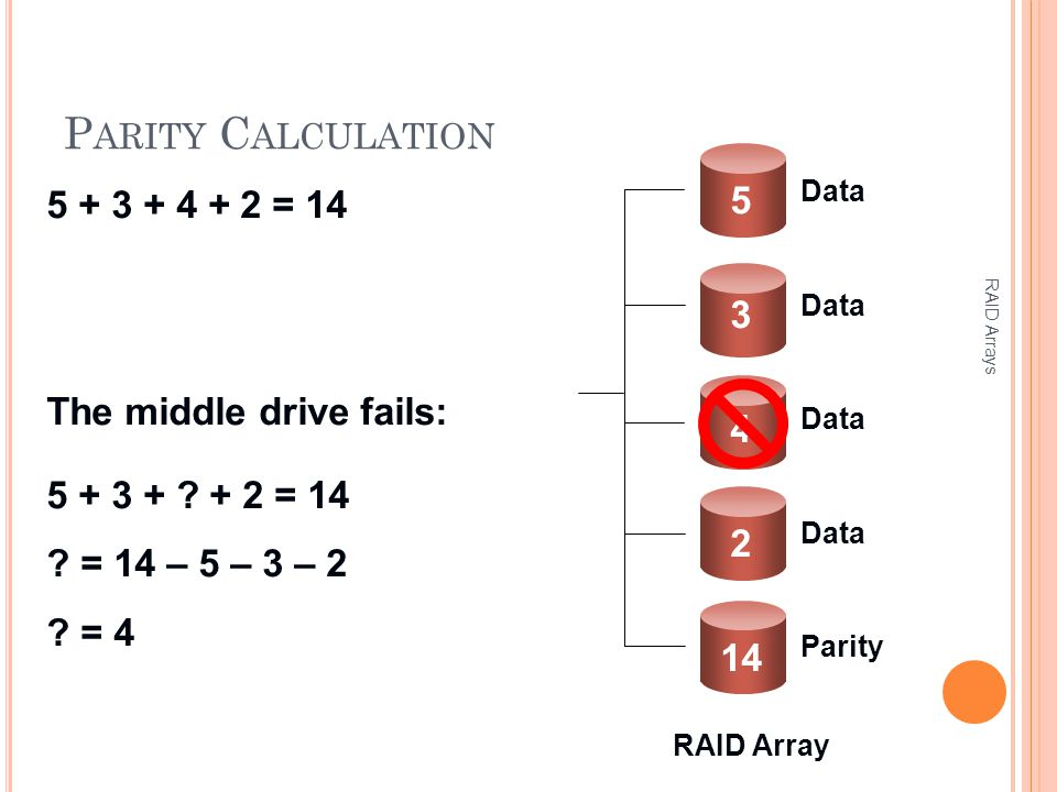 P ARITY C ALCULATION RAID Arrays Parity Data 4 2 3 5 14 5 + 3 + 4 + 2 = 14 The middle drive fails: 5 + 3 + .