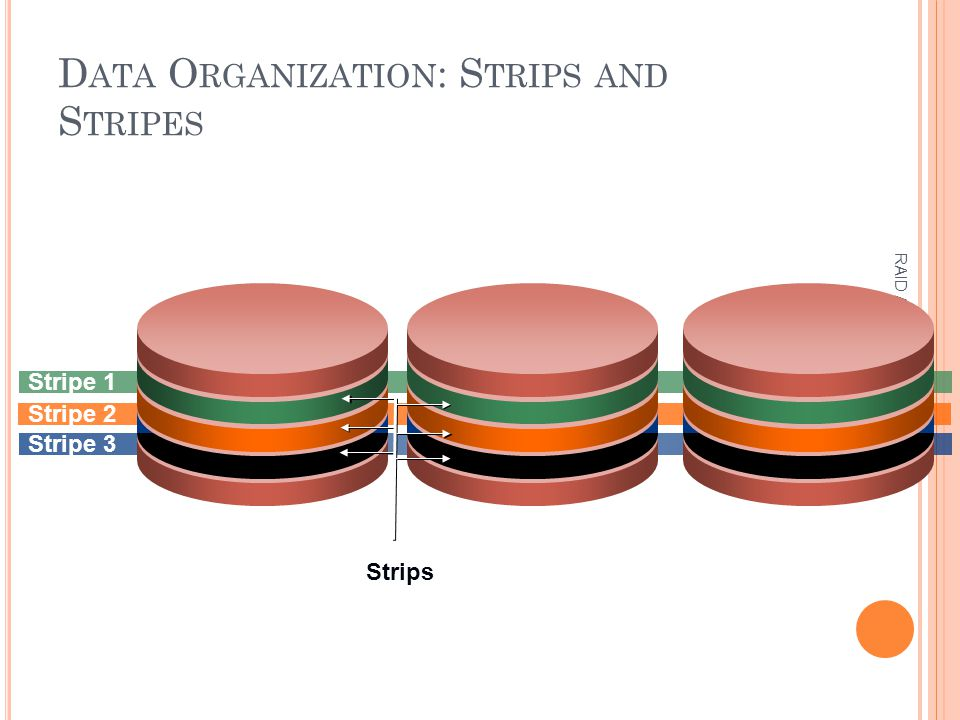 D ATA O RGANIZATION : S TRIPS AND S TRIPES RAID Arrays Stripe 1 Stripe 2 Stripe 3 Strips