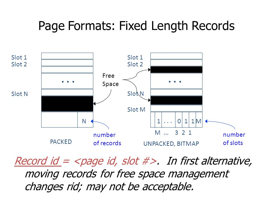 Page Formats: Fixed Length Records Record id =. In first alternative, moving records for free space management changes rid; may not be acceptable. Slo