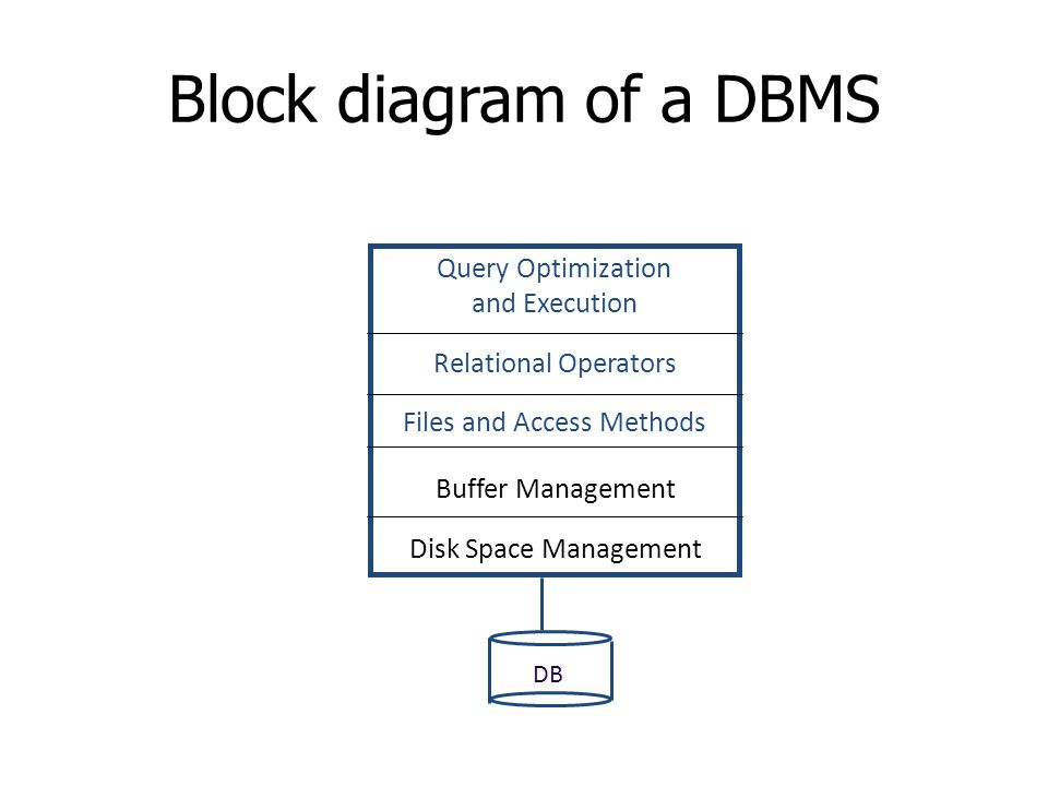 Block diagram of a DBMS Query Optimization and Execution Relational Operators Files and Access Methods Buffer Management Disk Space Management DB