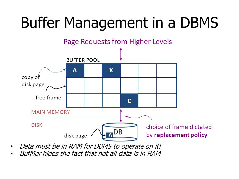 Buffer Management in a DBMS Data must be in RAM for DBMS to operate on it! BufMgr hides the fact that not all data is in RAM AX C DB MAIN MEMORY DISK