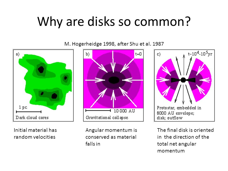 M. Hogerheidge 1998, after Shu et al. 1987 Why are disks so common.