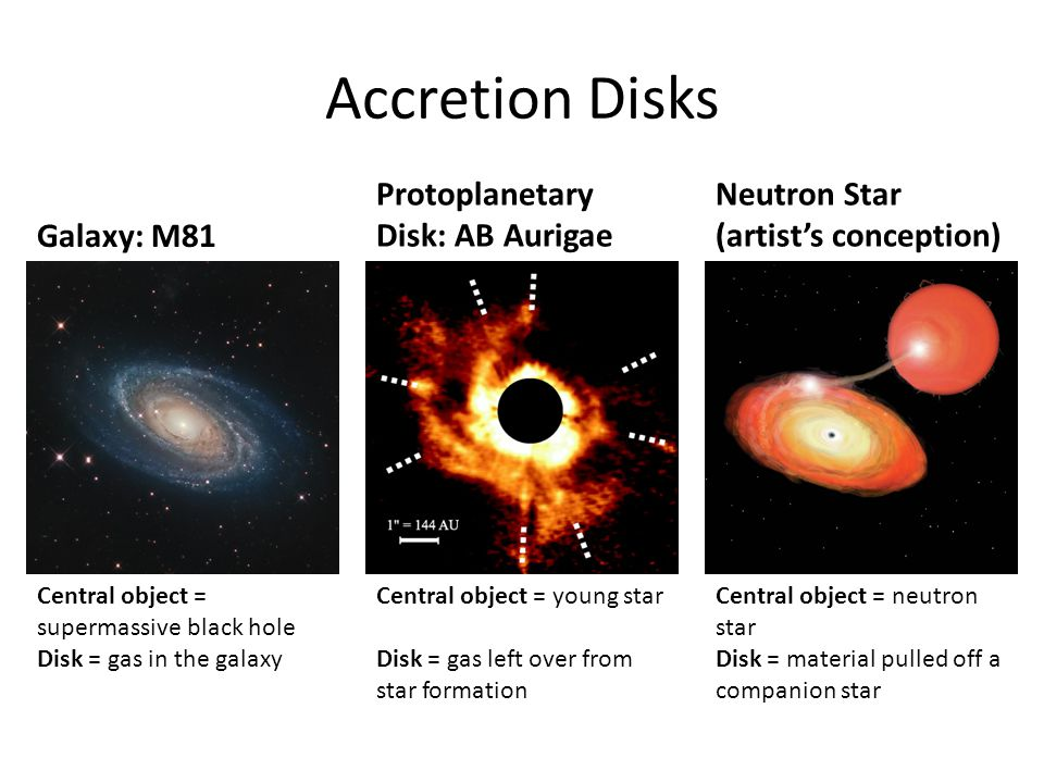Accretion Disks Galaxy: M81 Protoplanetary Disk: AB Aurigae Neutron Star (artists conception) Central object = supermassive black hole Disk = gas in the galaxy Central object = neutron star Disk = material pulled off a companion star Central object = young star Disk = gas left over from star formation