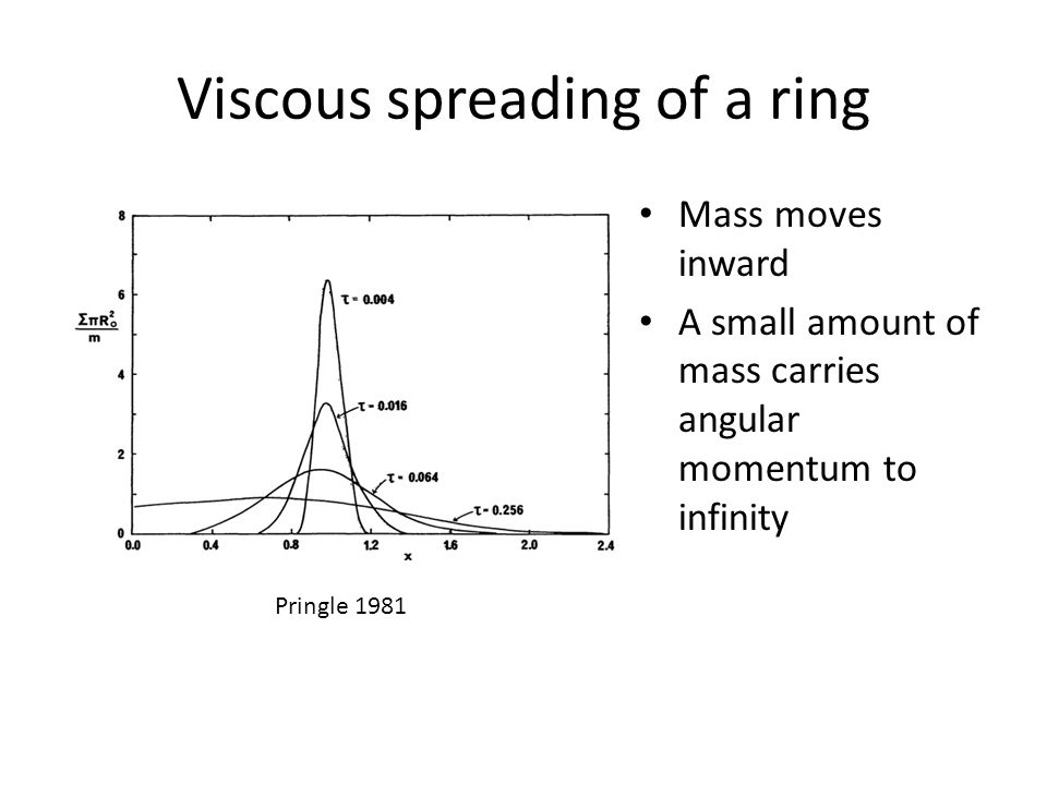 Viscous spreading of a ring Mass moves inward A small amount of mass carries angular momentum to infinity Pringle 1981