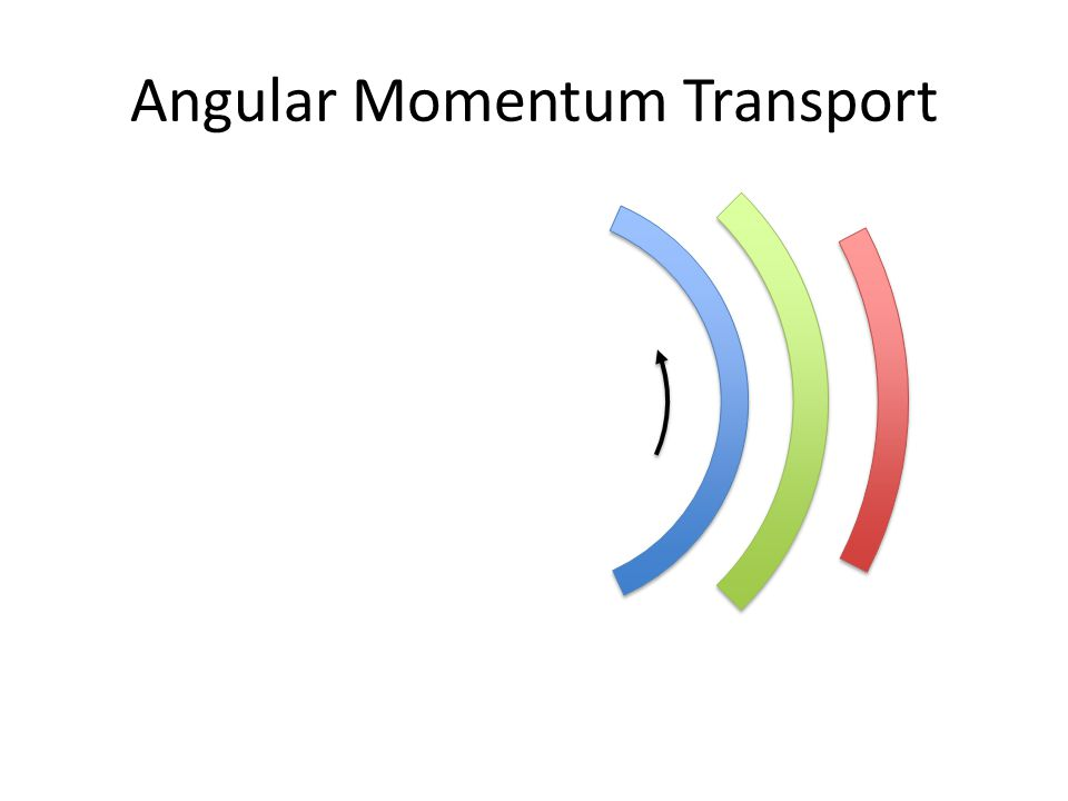 Angular Momentum Transport