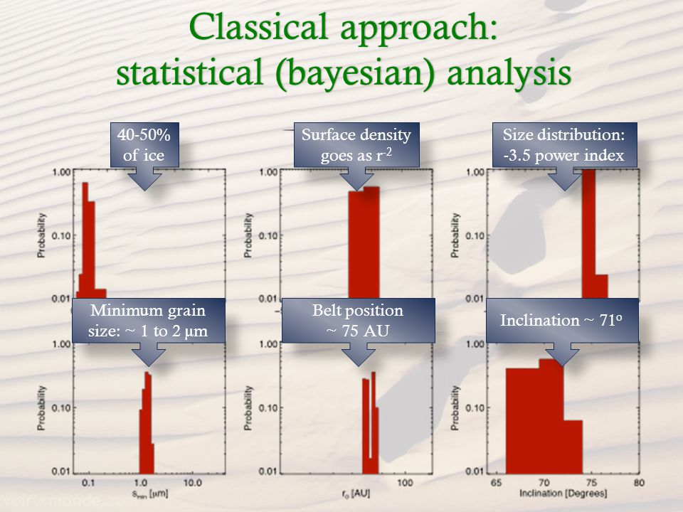 Classical approach: statistical (bayesian) analysis 40-50% of ice Surface density goes as r -2 Size distribution: -3.5 power index Minimum grain size: ~ 1 to 2 µm Belt position ~ 75 AU Inclination ~ 71 o