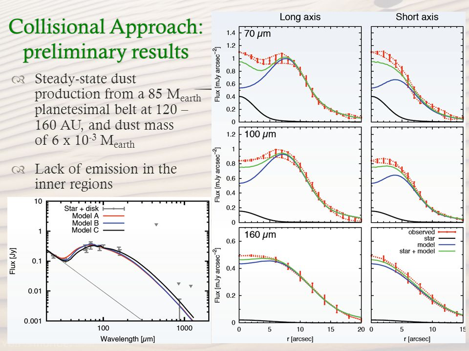 Collisional Approach: preliminary results Steady-state dust production from a 85 M earth planetesimal belt at 120 – 160 AU, and dust mass of 6 x 10 -3 M earth Lack of emission in the inner regions