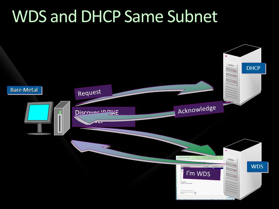 WDS and DHCP Same Subnet Bare-MetalBare-Metal DHCP WDS Discover IP/PXE Server Offer IP Im WDS Request Acknowledge