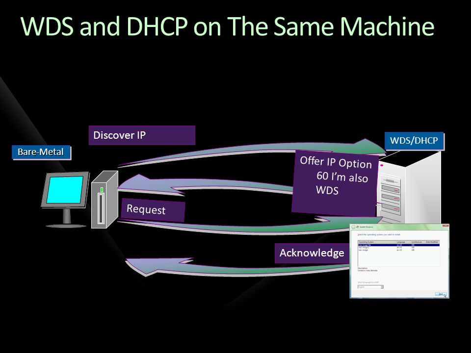 WDS and DHCP on The Same Machine Bare-MetalBare-Metal WDS/DHCP Discover IP Offer IP Option 60 Im also WDS Request Acknowledge