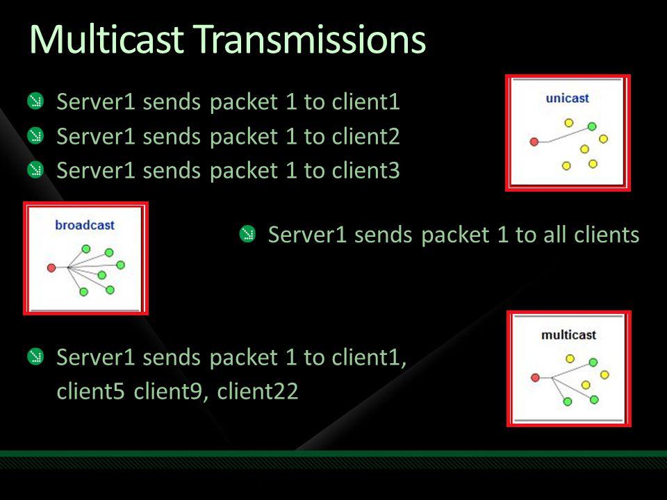 Multicast Transmissions Server1 sends packet 1 to client1 Server1 sends packet 1 to client2 Server1 sends packet 1 to client3 Server1 sends packet 1 t